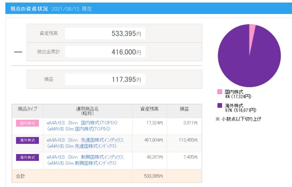 iDeco(個人型確定搬出年金)の資産推移